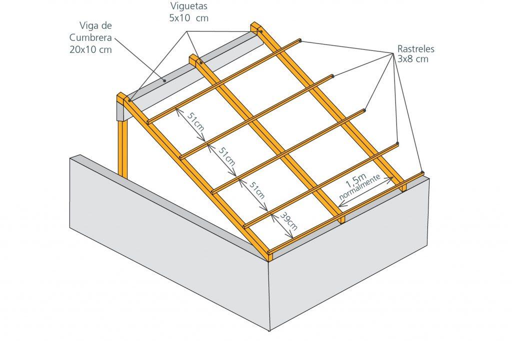 Estructura tejado RoofEco