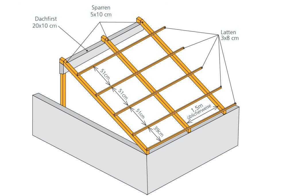 Dachstruktur Roofeco