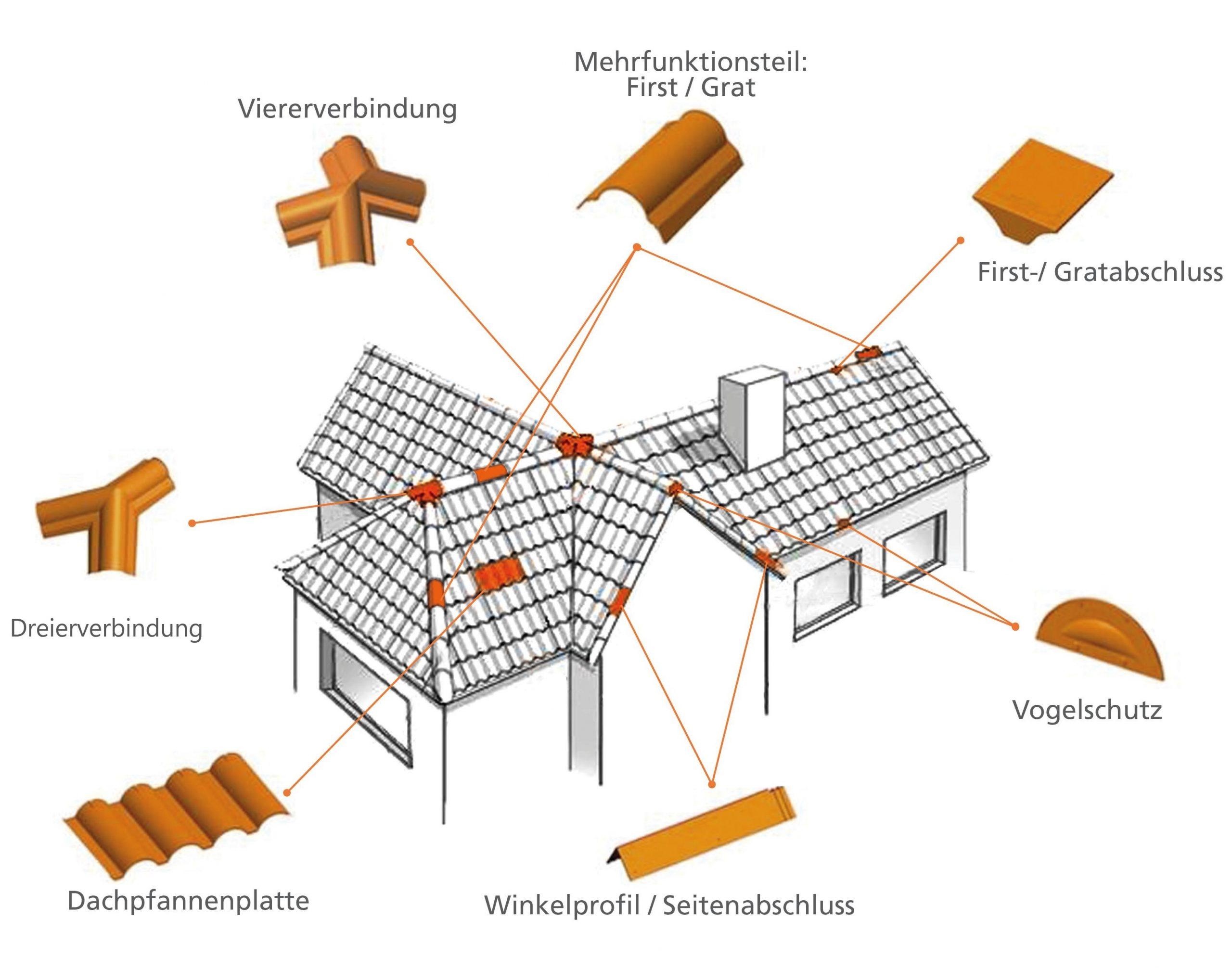 modulares Dachsystem
